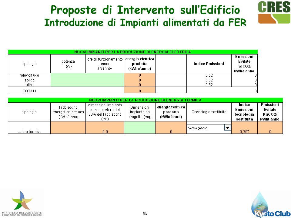 95 Proposte di Intervento sullEdificio Introduzione di Impianti alimentati da FER