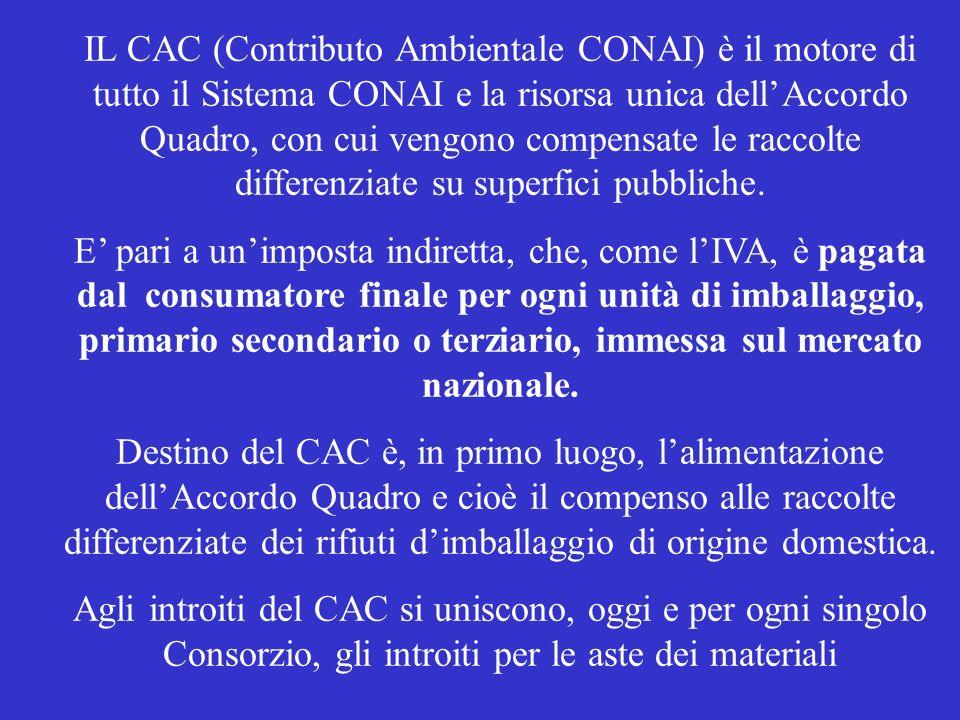 IL CAC (Contributo Ambientale CONAI) è il motore di tutto il Sistema CONAI e la risorsa unica dellAccordo Quadro, con cui vengono compensate le raccolte differenziate su superfici pubbliche.