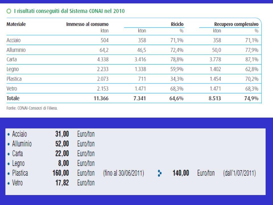 3.273.000 t di rifiuti di imballaggio raccolti CAC : 141 euro per tonnellata raccolta è la disponibilità del sistema ma vanno detratti i costi