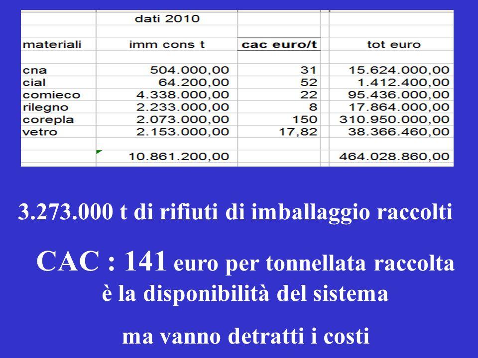 Costi di CONAI: un sistema leggero Poi ci sono 6 consorzi di filiera il solo COREPLA costa oltre 316 milioni di euro … ed ha ricavi dalle vendite per oltre 400 milioni