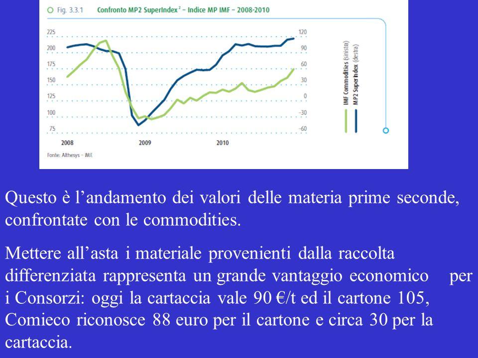 Questo è landamento dei valori delle materia prime seconde, confrontate con le commodities.