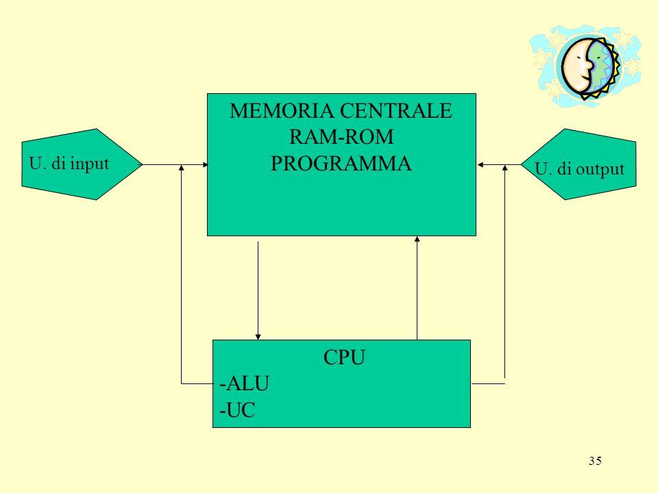34 Componenti base di un personal computer Nella struttura Hardware di un P.C ritroviamo gli elementi basi di tutti i sistemi di elaborazione, in particolare: Una memoria centrale Una unità centrale di elaborazione (UCE o CPU) Una unità centrale di elaborazione Le unità periferiche, di input e di output In generale lelaboratore può essere rappresentato secondo lo schema logico in figura, definito da J.