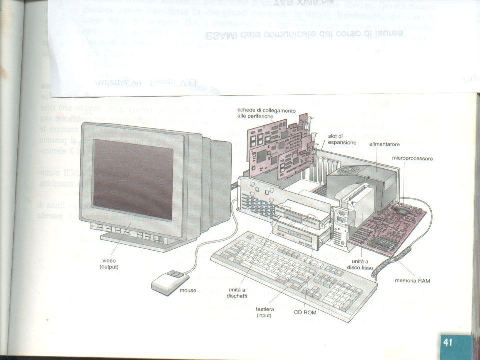 38 la scheda madre (mother board) su cui sono collegati i vari componenti tra cui la scheda video,ecc.la scheda madre (mother board) Il processore o CPU, il cervello del computer che elabora ed esegue le istruzioni; La memoria RAM in cui vengono inserite momentaneamente le informazioni( per esempio una lettera che state scrivendo) che però vengono perse quando si spegne il computer;La memoria RAM Il disco fisso(o hard disk) in cui si devono salvare le informazioni se si vuole che vengano salvate in modo permanente, in modo da poterle ritrovare la prossima volta che si accende il computer Un drive(dispositivo di lettura e scrittura), per i dischetti o floppy disk che si può usare per salvare su dischetti le informazioni che si vogliono mandare ad unaltra persona, o che si vogliono salvare a parte.