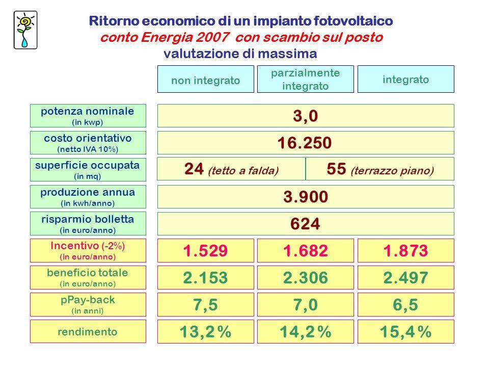 Ritorno economico di un impianto fotovoltaico conto Energia 2007 con scambio sul posto valutazione di massima potenza nominale (in kwp) costo orientativo (netto IVA 10%) superficie occupata (in mq) 3,0 16.250 24 (tetto a falda) produzione annua (in kwh/anno) Incentivo (-2%) (in euro/anno) risparmio bolletta (in euro/anno) non integrato parzialmente integrato integrato 3.900 1.5291.6821.873 624 beneficio totale (in euro/anno) 2.1532.3062.497 pPay-back (in anni) 7,57,06,5 rendimento 13,2 %14,2 %15,4 % Ritorno economico di un impianto fotovoltaico conto Energia 2007 con scambio sul posto valutazione di massima 55 (terrazzo piano)