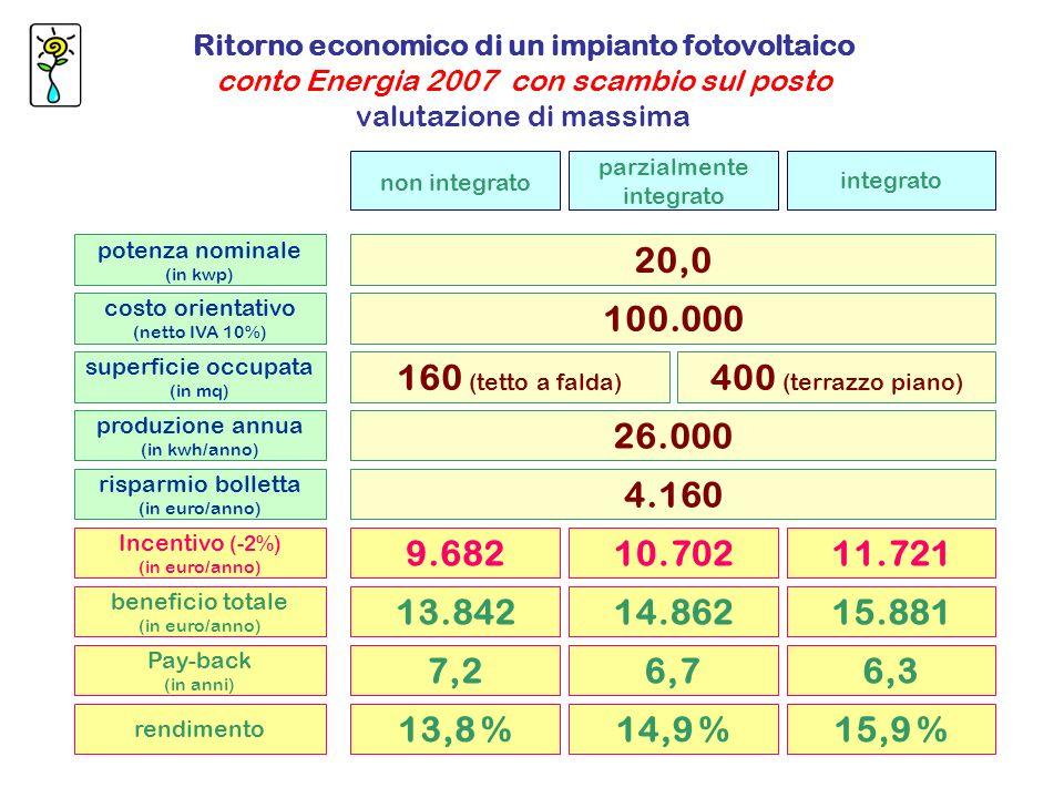 potenza nominale (in kwp) costo orientativo (netto IVA 10%) superficie occupata (in mq) 20,0 100.000 160 (tetto a falda) produzione annua (in kwh/anno) Incentivo (-2%) (in euro/anno) risparmio bolletta (in euro/anno) non integrato parzialmente integrato integrato 26.000 9.68210.70211.721 4.160 beneficio totale (in euro/anno) 13.84214.86215.881 Pay-back (in anni) 7,26,76,3 rendimento 13,8 %14,9 %15,9 % 400 (terrazzo piano) Ritorno economico di un impianto fotovoltaico conto Energia 2007 con scambio sul posto valutazione di massima