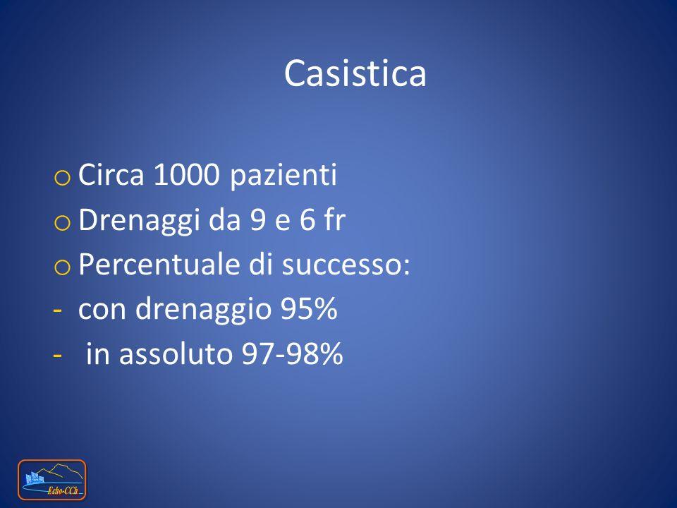 Casistica o Circa 1000 pazienti o Drenaggi da 9 e 6 fr o Percentuale di successo: -con drenaggio 95% - in assoluto 97-98%