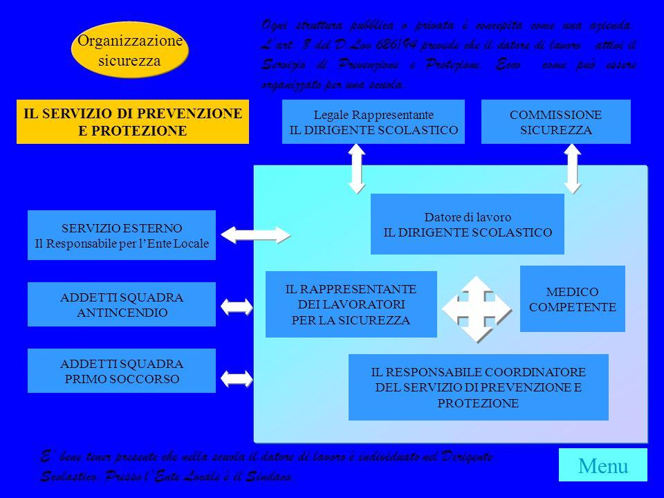 SERVIZIO ESTERNO Il Responsabile per lEnte Locale Legale Rappresentante IL DIRIGENTE SCOLASTICO COMMISSIONE SICUREZZA Datore di lavoro IL DIRIGENTE SCOLASTICO MEDICO COMPETENTE IL RAPPRESENTANTE DEI LAVORATORI PER LA SICUREZZA IL RESPONSABILE COORDINATORE DEL SERVIZIO DI PREVENZIONE E PROTEZIONE ADDETTI SQUADRA ANTINCENDIO ADDETTI SQUADRA PRIMO SOCCORSO IL SERVIZIO DI PREVENZIONE E PROTEZIONE Ogni struttura pubblica o privata è concepita come una azienda.