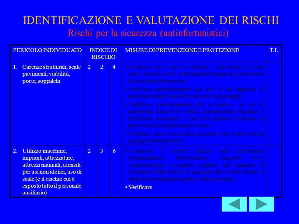 PERICOLO INDIVIDUATOINDICE DI RISCHIO MISURE DI PREVENZIONE E PROTEZIONET.I.