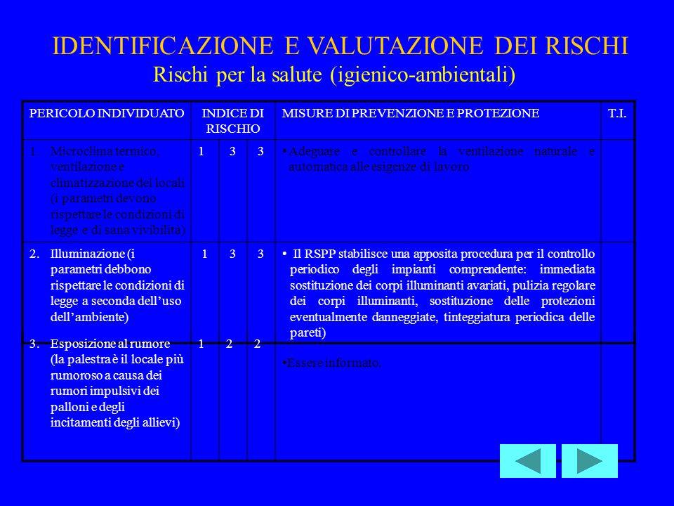IDENTIFICAZIONE E VALUTAZIONE DEI RISCHI PERICOLO INDIVIDUATOINDICE DI RISCHIO MISURE DI PREVENZIONE E PROTEZIONET.I.