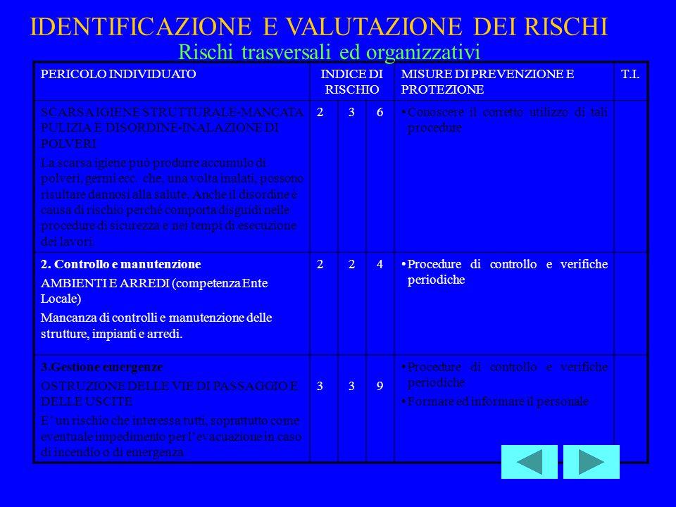 PERICOLO INDIVIDUATOINDICE DI RISCHIO MISURE DI PREVENZIONE E PROTEZIONE T.I.
