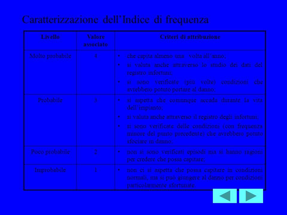 Caratterizzazione dellIndice di frequenza LivelloValore associato Criteri di attribuzione Molto probabile4che capita almeno una volta allanno; si valuta anche attraverso lo studio dei dati del registro infortuni; si sono verificate (più volte) condizioni che avrebbero potuto portare al danno; Probabile3si aspetta che comunque accada durante la vita dellimpianto; si valuta anche attraverso il registro degli infortuni; si sono verificate delle condizioni (con frequenza minore del punto precedente) che avrebbero potuto sfociare in danno; Poco probabile2non si sono verificati episodi ma si hanno ragioni per credere che possa capitare; Improbabile1non ci si aspetta che possa capitare in condizioni normali, ma si può giungere al danno per condizioni particolarmente sfortunate.
