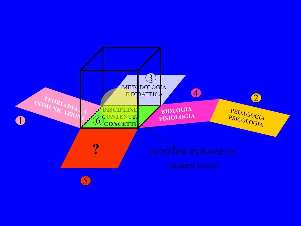 PEDAGOGIA PSICOLOGIA BIOLOGIA FISIOLOGIA METODOLOGIA E DIDATTICA TEORIA DELLA COMUNICAZIONE INTERDISCIPLINARIETA (progetti scuola) 1 5 3 4 2 DISCIPLINE CONTENUTI CONCETTI .