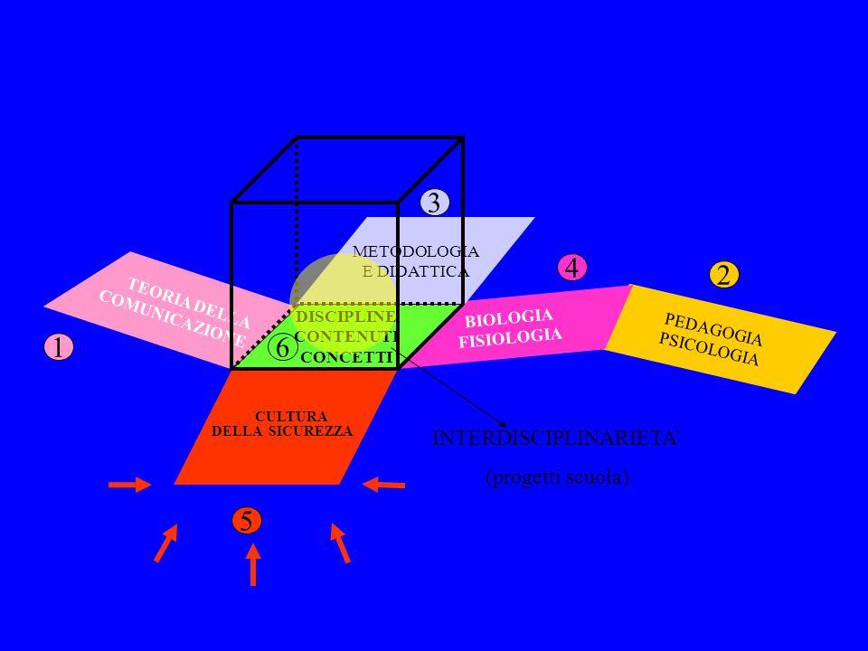 TEORIA DELLA COMUNICAZIONE METODOLOGIA E DIDATTICA DISCIPLINE CONTENUTI CONCETTI 5 CULTURA DELLA SICUREZZA BIOLOGIA FISIOLOGIA PEDAGOGIA PSICOLOGIA 6 4 1