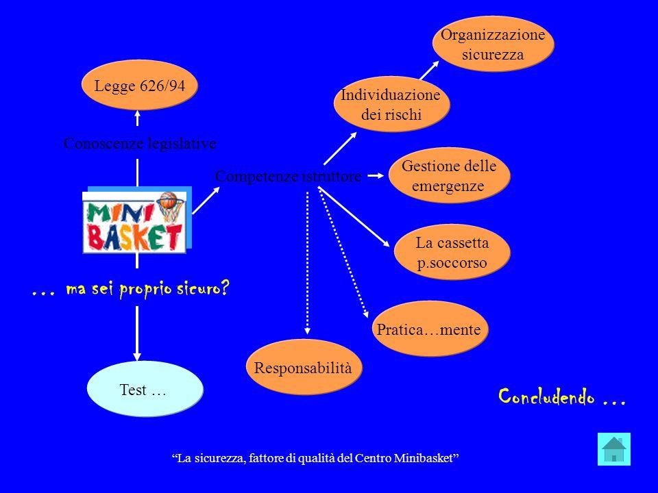 Responsabilità civile Contrattuale Art.1218 c.c.