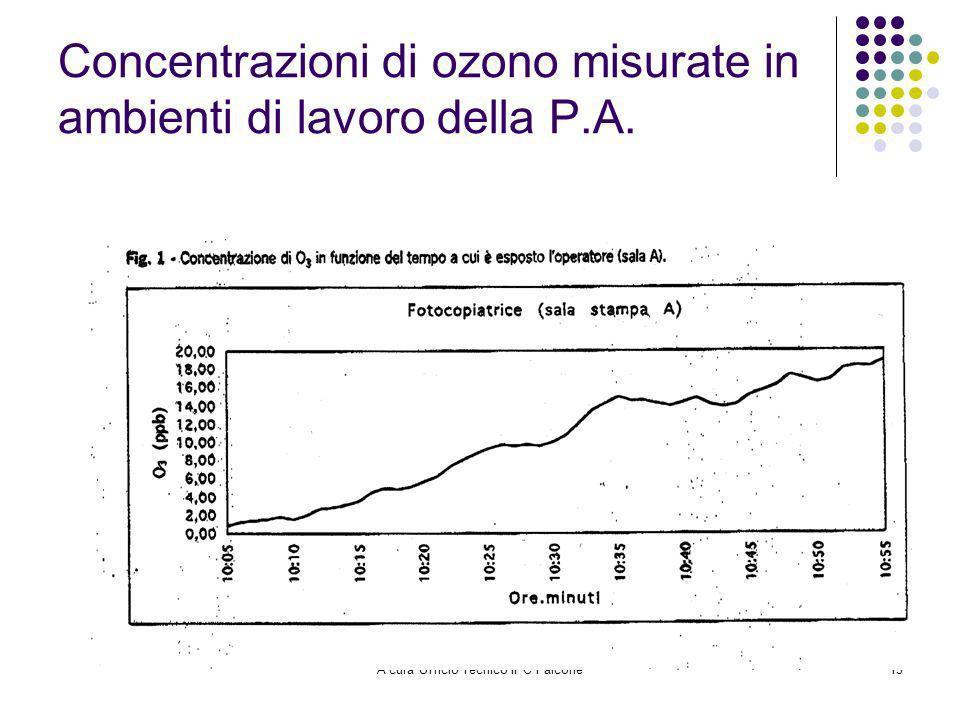 A cura Ufficio Tecnico IPC Falcone13 Concentrazioni di ozono misurate in ambienti di lavoro della P.A.