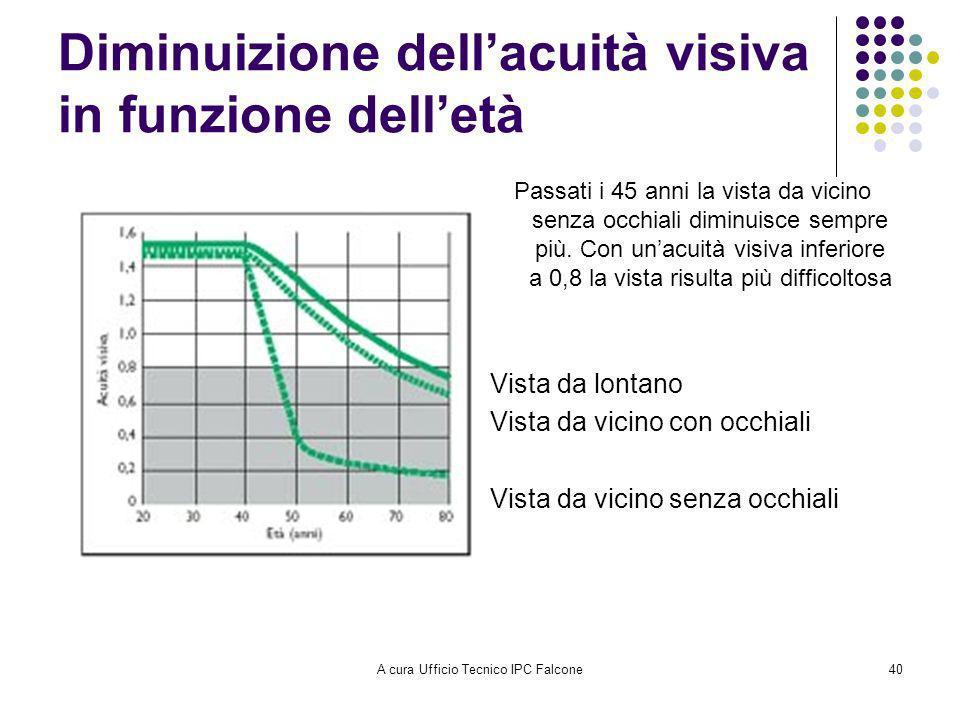 A cura Ufficio Tecnico IPC Falcone40 Diminuizione dellacuità visiva in funzione delletà Passati i 45 anni la vista da vicino senza occhiali diminuisce sempre più.
