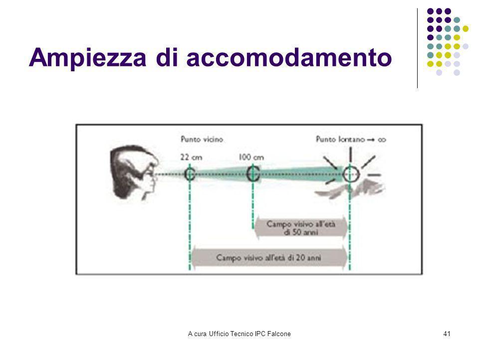 A cura Ufficio Tecnico IPC Falcone41 Ampiezza di accomodamento