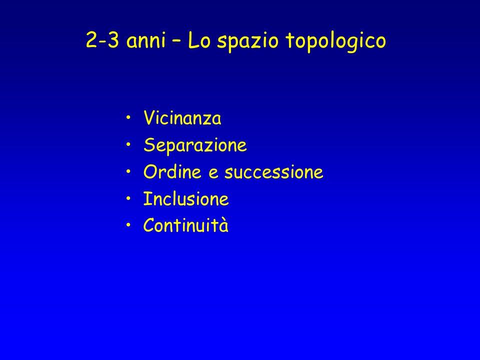 2-3 anni – Lo spazio topologico Vicinanza Separazione Ordine e successione Inclusione Continuità