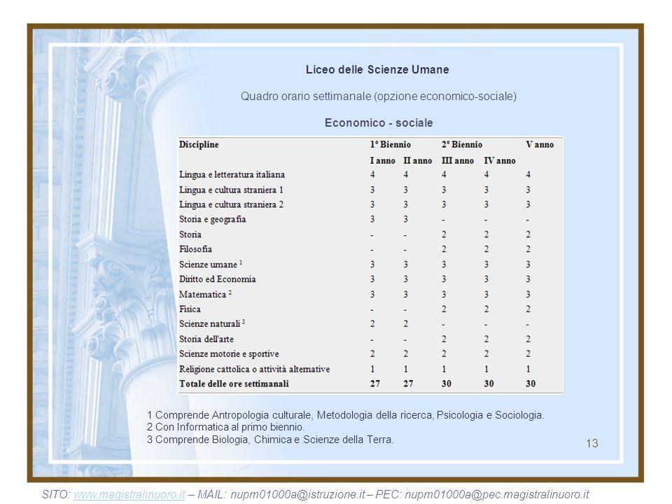 13 Liceo delle Scienze Umane Quadro orario settimanale (opzione economico-sociale) Economico - sociale 1 Comprende Antropologia culturale, Metodologia