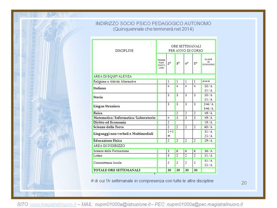 20 INDIRIZZO SOCIO PSICO PEDAGOGICO AUTONOMO (Quinquennale che terminerà nel 2014) # di cui 1h settimanale in compresenza con tutte le altre disciplin