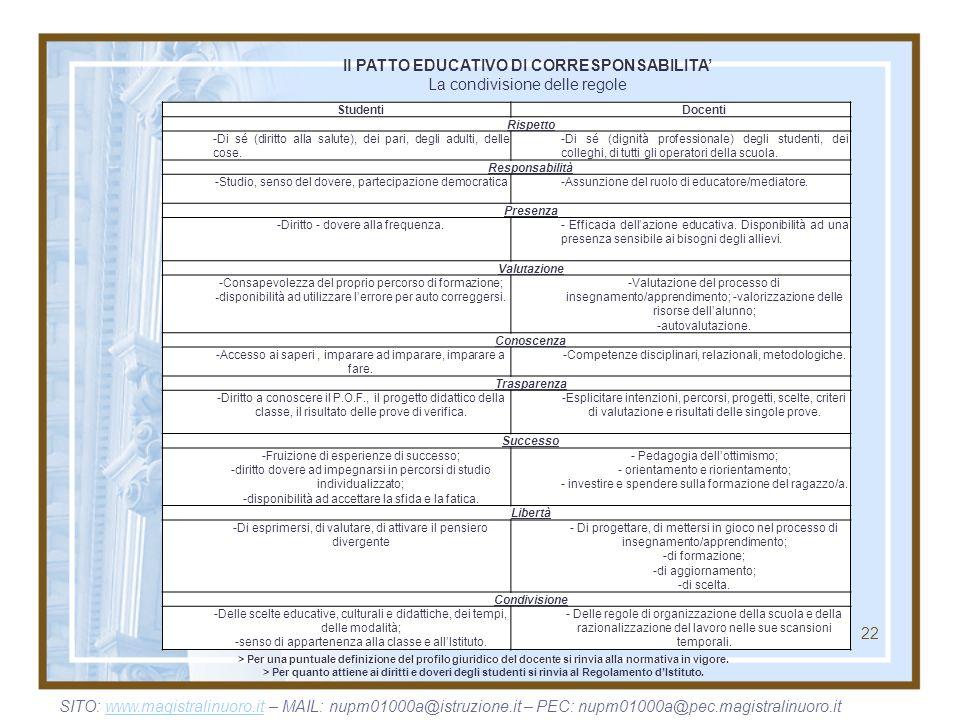 22 Il PATTO EDUCATIVO DI CORRESPONSABILITA La condivisione delle regole > Per una puntuale definizione del profilo giuridico del docente si rinvia all