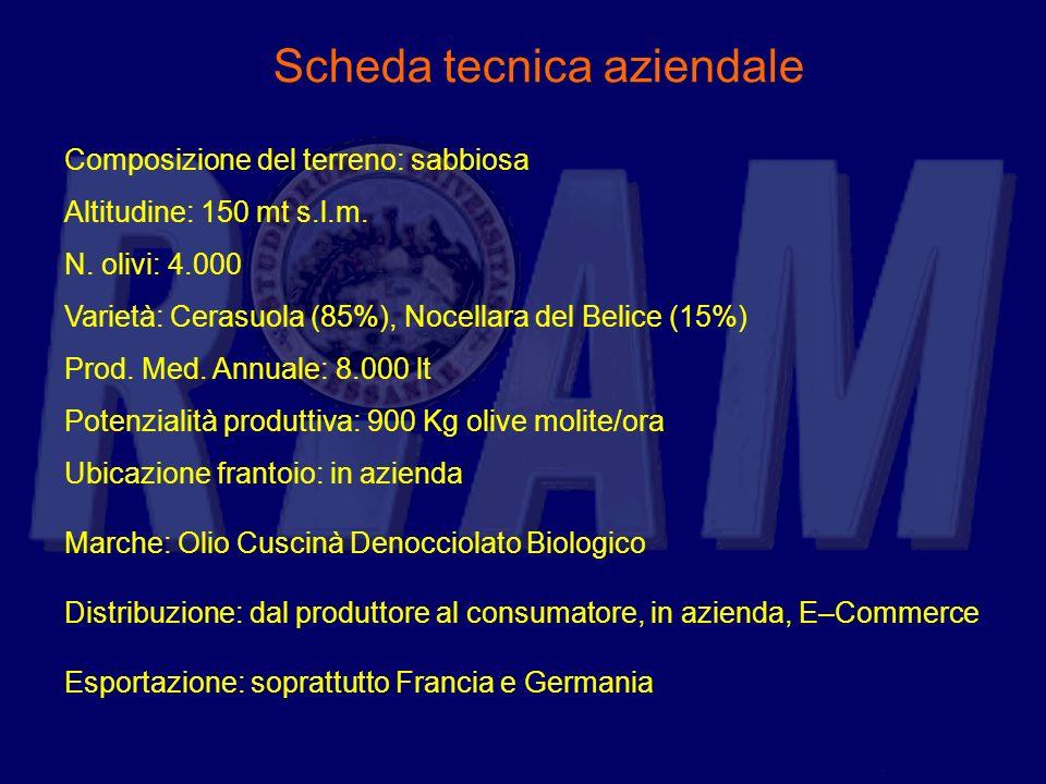 Scheda tecnica aziendale Composizione del terreno: sabbiosa Altitudine: 150 mt s.l.m. N. olivi: 4.000 Varietà: Cerasuola (85%), Nocellara del Belice (