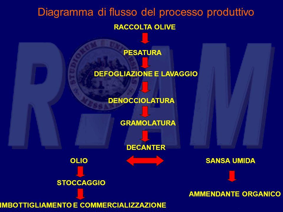 Diagramma di flusso del processo produttivo RACCOLTA OLIVE PESATURA DEFOGLIAZIONE E LAVAGGIO DENOCCIOLATURA GRAMOLATURA DECANTER OLIOSANSA UMIDA STOCC