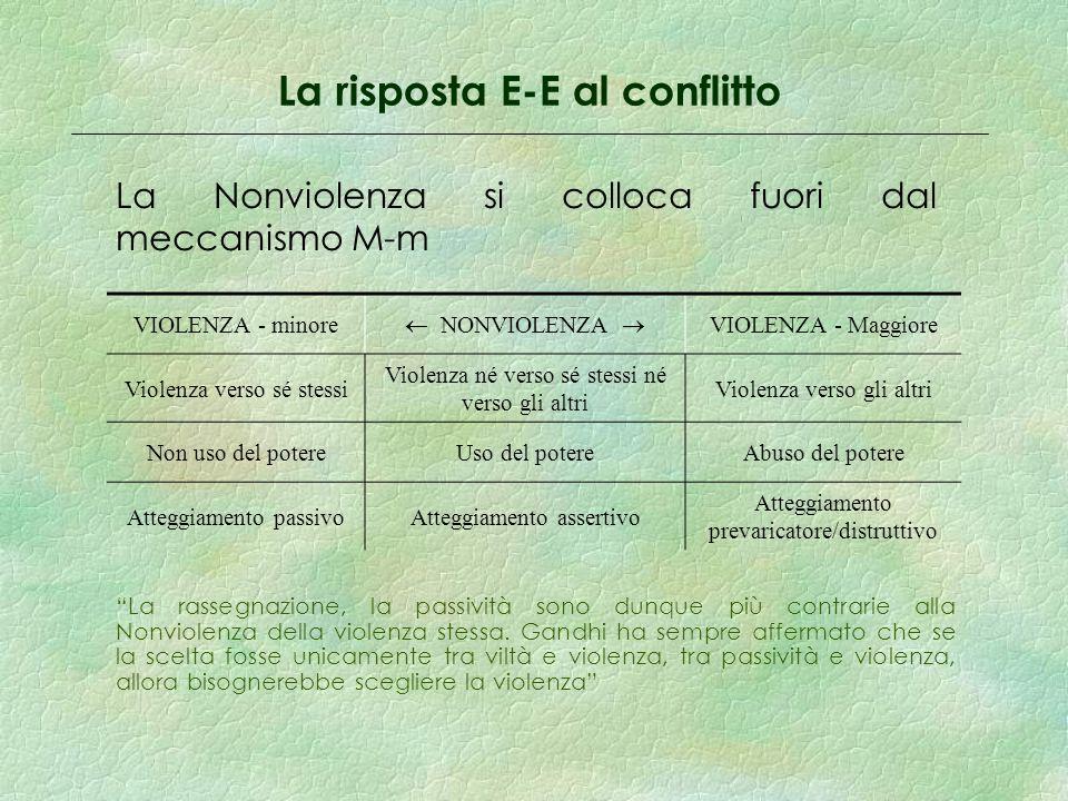 La risposta E-E al conflitto La Nonviolenza si colloca fuori dal meccanismo M-m La rassegnazione, la passività sono dunque più contrarie alla Nonviolenza della violenza stessa.