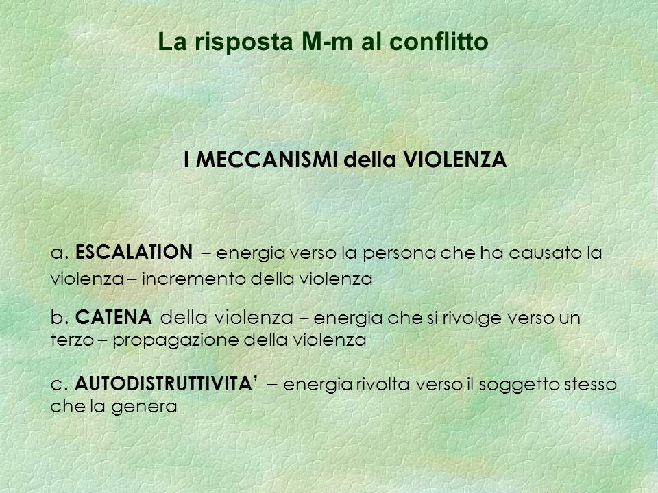La risposta M-m al conflitto I MECCANISMI della VIOLENZA c.