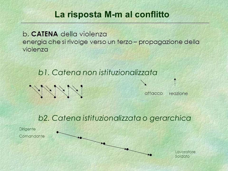 La risposta M-m al conflitto b.