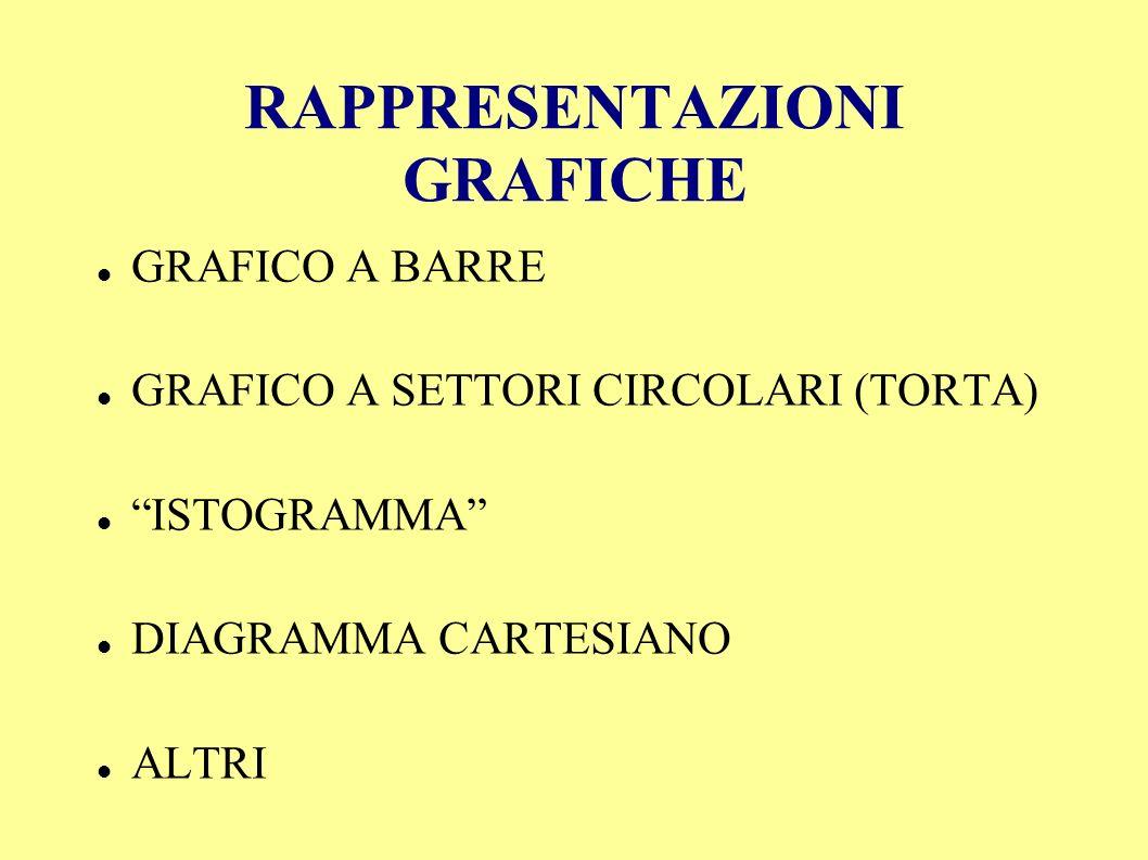 RAPPRESENTAZIONI GRAFICHE GRAFICO A BARRE GRAFICO A SETTORI CIRCOLARI (TORTA) ISTOGRAMMA DIAGRAMMA CARTESIANO ALTRI