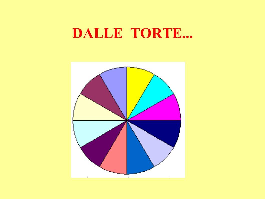 DALLE TORTE...