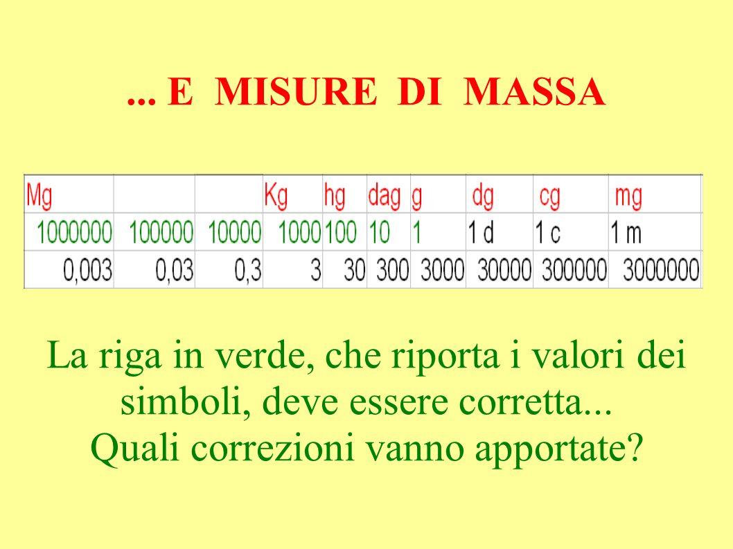 ...E MISURE DI MASSA La riga in verde, che riporta i valori dei simboli, deve essere corretta...