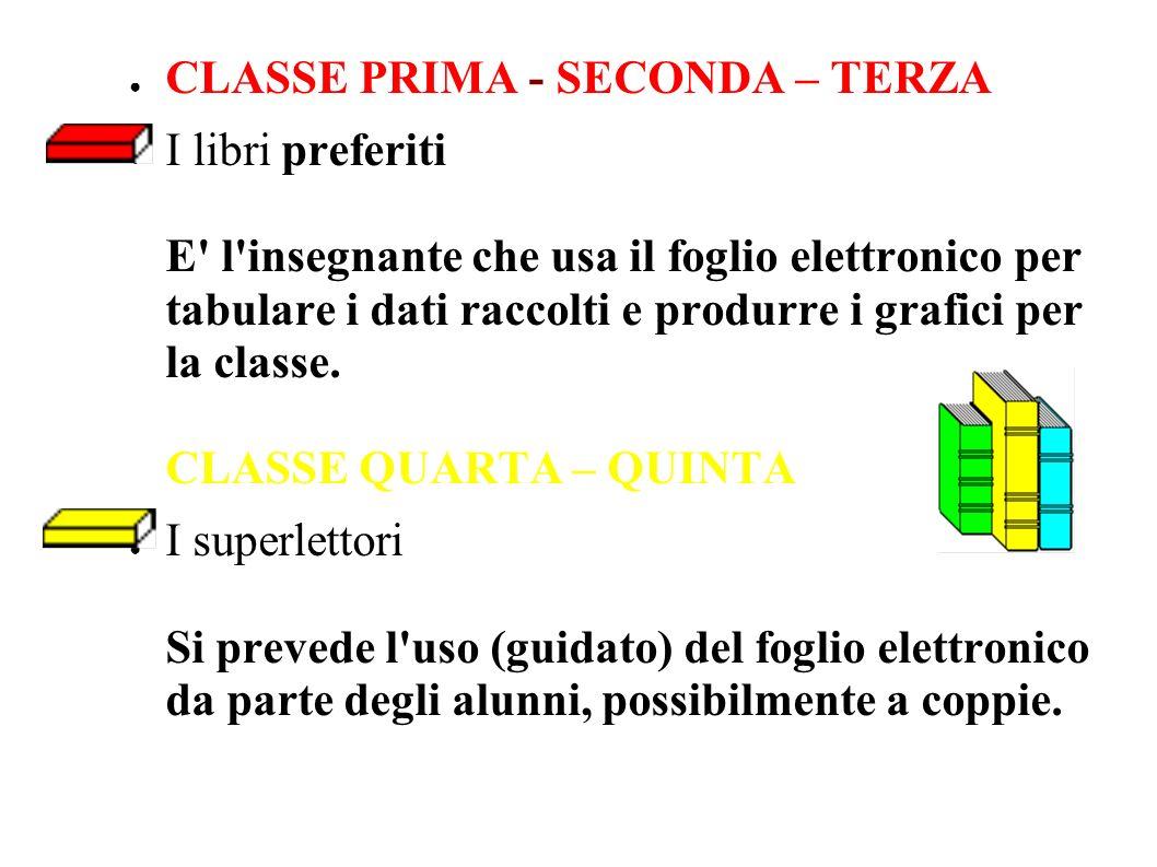 CLASSE PRIMA - SECONDA – TERZA I libri preferiti E l insegnante che usa il foglio elettronico per tabulare i dati raccolti e produrre i grafici per la classe.