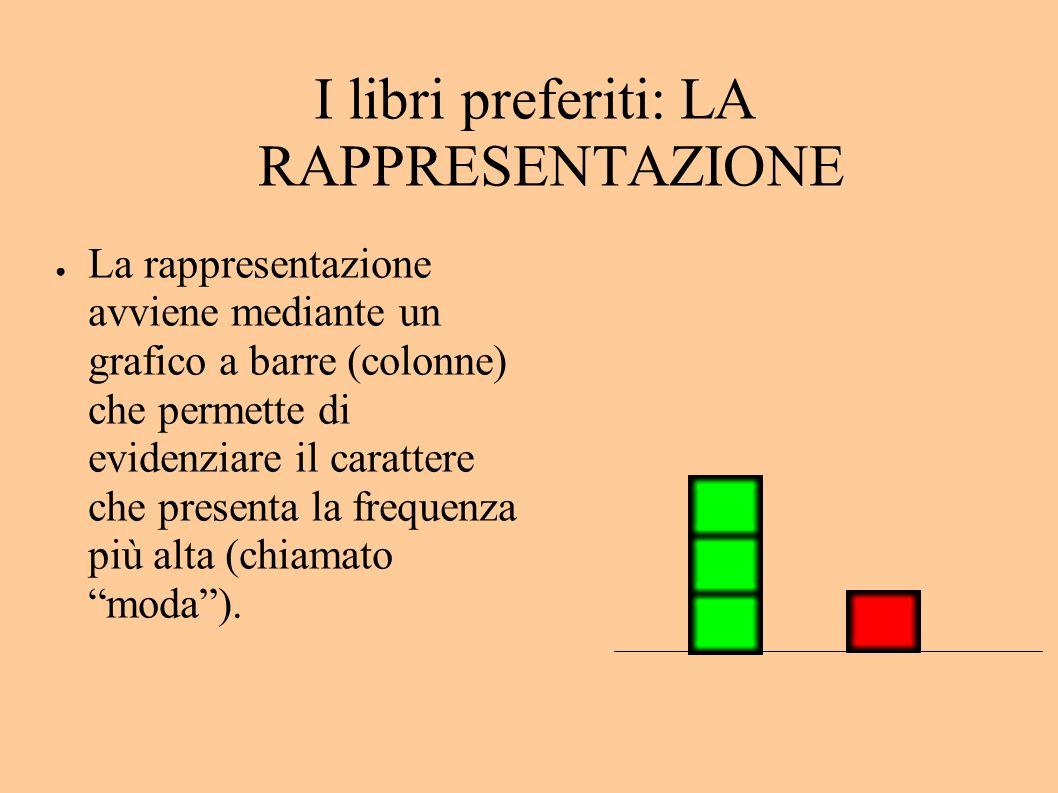 I libri preferiti: LA RAPPRESENTAZIONE La rappresentazione avviene mediante un grafico a barre (colonne) che permette di evidenziare il carattere che presenta la frequenza più alta (chiamato moda).