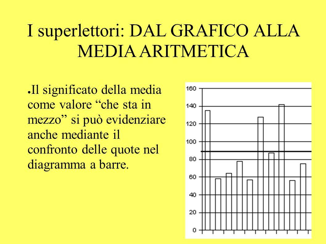 Il significato della media come valore che sta in mezzo si può evidenziare anche mediante il confronto delle quote nel diagramma a barre.