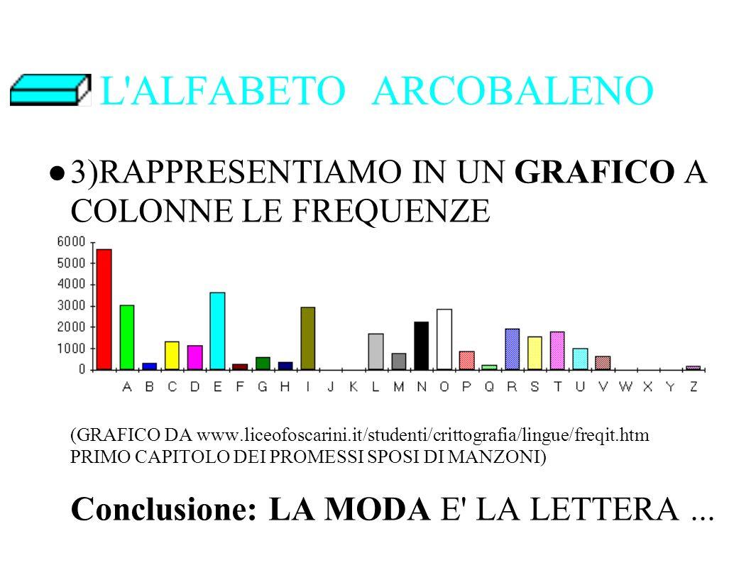 L ALFABETO ARCOBALENO 3)RAPPRESENTIAMO IN UN GRAFICO A COLONNE LE FREQUENZE (GRAFICO DA www.liceofoscarini.it/studenti/crittografia/lingue/freqit.htm PRIMO CAPITOLO DEI PROMESSI SPOSI DI MANZONI) Conclusione: LA MODA E LA LETTERA...