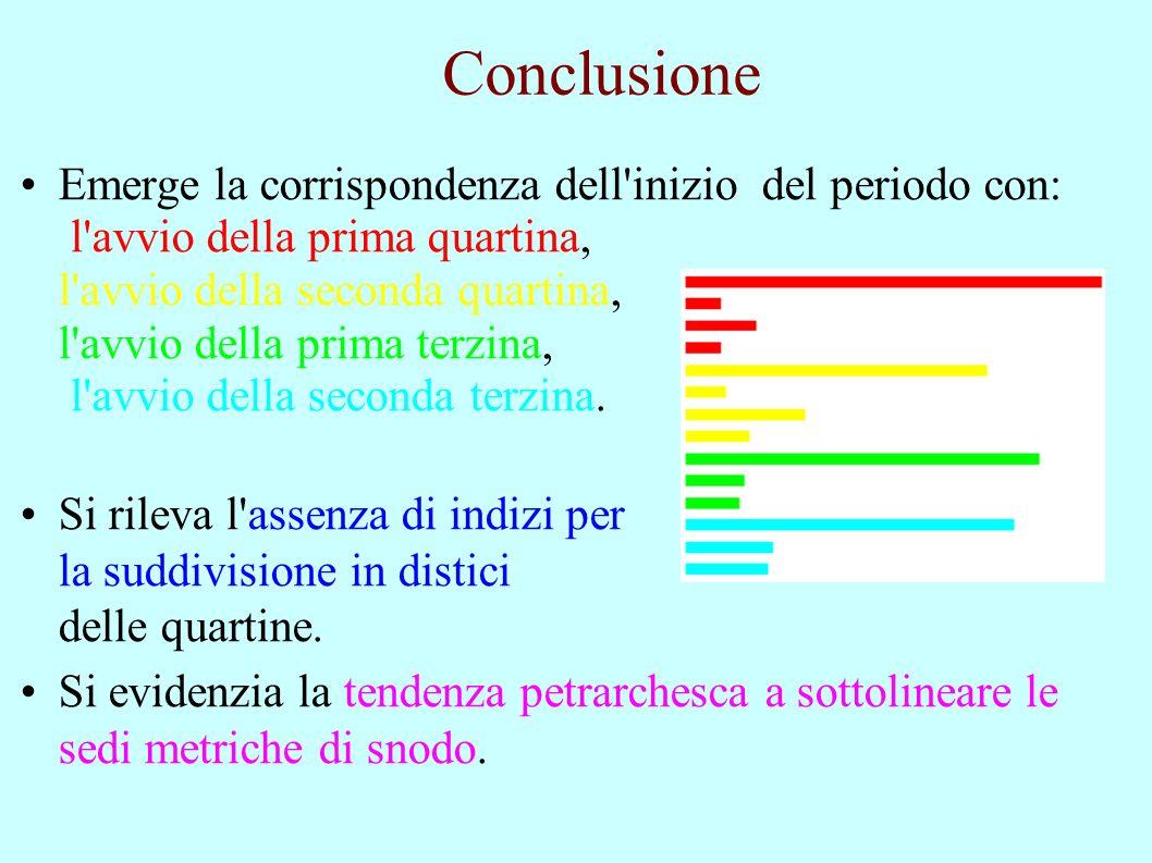 Conclusione Emerge la corrispondenza dell inizio del periodo con: l avvio della prima quartina, l avvio della seconda quartina, l avvio della prima terzina, l avvio della seconda terzina.