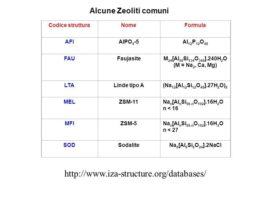 Codice strutturaNomeFormula AFIAlPO 4 -5Al 12 P 12 O 48 FAUFaujasiteM 24 [Al 58 Si 134 O 348 ].240H 2 O (M = Na 2, Ca, Mg) LTALinde tipo A(Na 12 [Al 12 Si 12 O 48 ].27H 2 O) 8 MELZSM-11Na n [Al n Si 96-n O 192 ].16H 2 O n < 16 MFIZSM-5Na n [Al n Si 96-n O 192 ].16H 2 O n < 27 SODSodaliteNa 6 [Al 6 Si 6 O 24 ].2NaCl Alcune Zeoliti comuni http://www.iza-structure.org/databases/
