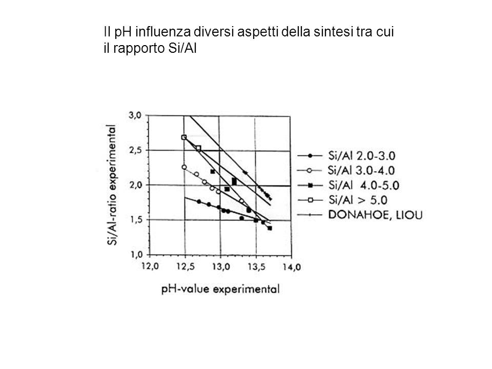 Il pH influenza diversi aspetti della sintesi tra cui il rapporto Si/Al