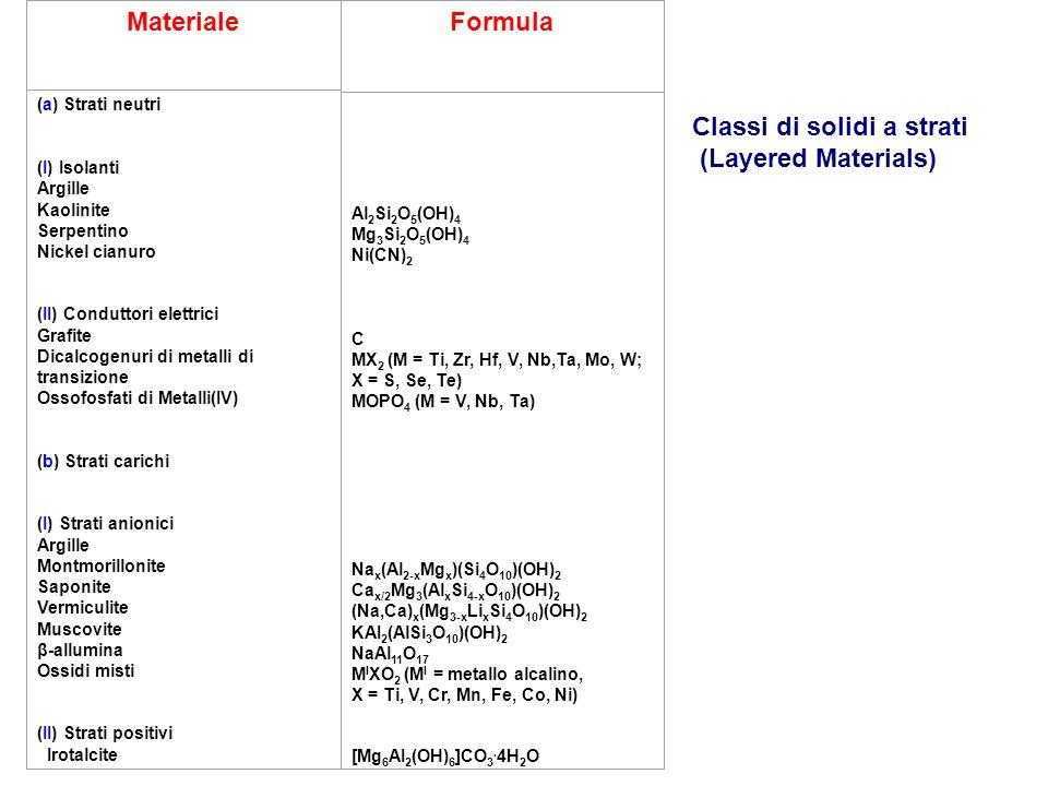 Materiale (a) Strati neutri (I) Isolanti Argille Kaolinite Serpentino Nickel cianuro (II) Conduttori elettrici Grafite Dicalcogenuri di metalli di transizione Ossofosfati di Metalli(IV) (b) Strati carichi (I) Strati anionici Argille Montmorillonite Saponite Vermiculite Muscovite β-allumina Ossidi misti (II) Strati positivi Irotalcite Formula Al 2 Si 2 O 5 (OH) 4 Mg 3 Si 2 O 5 (OH) 4 Ni(CN) 2 C MX 2 (M = Ti, Zr, Hf, V, Nb,Ta, Mo, W; X = S, Se, Te) MOPO 4 (M = V, Nb, Ta) Na x (Al 2-x Mg x )(Si 4 O 10 )(OH) 2 Ca x/2 Mg 3 (Al x Si 4-x O 10 )(OH) 2 (Na,Ca) x (Mg 3-x Li x Si 4 O 10 )(OH) 2 KAI 2 (AlSi 3 O 10 )(OH) 2 NaAl 11 O 17 M I XO 2 (M I = metallo alcalino, X = Ti, V, Cr, Mn, Fe, Co, Ni) [Mg 6 AI 2 (OH) 6 ]CO 3.