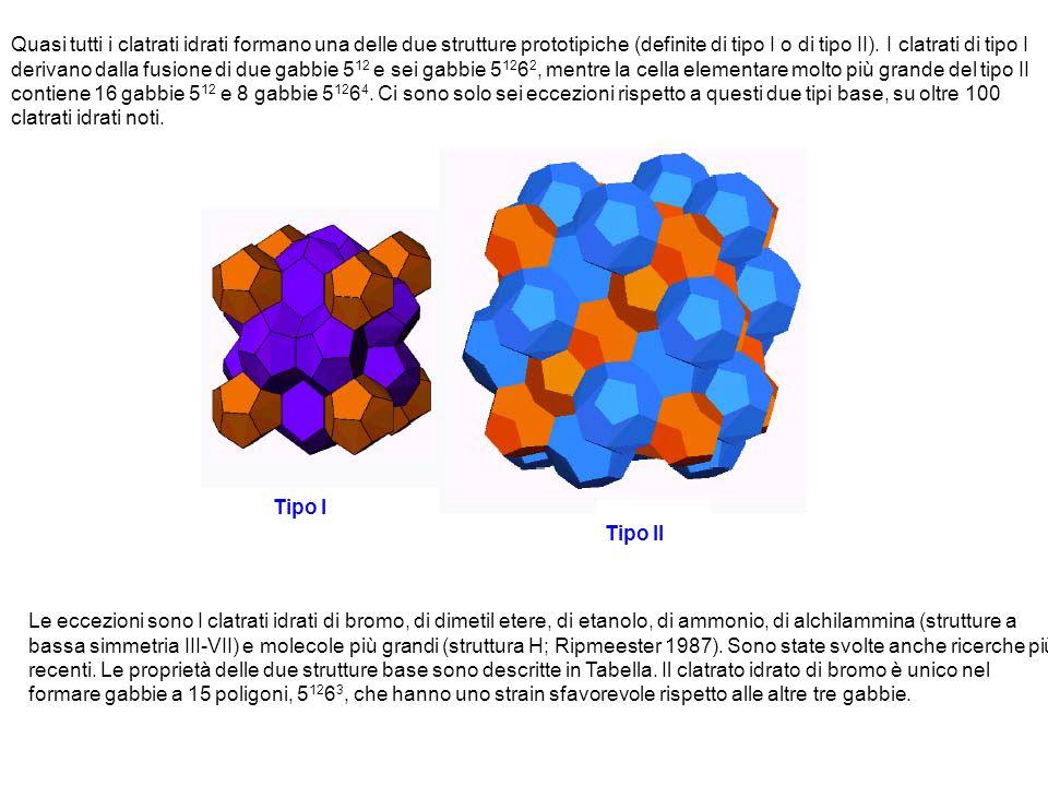 Quasi tutti i clatrati idrati formano una delle due strutture prototipiche (definite di tipo I o di tipo II).