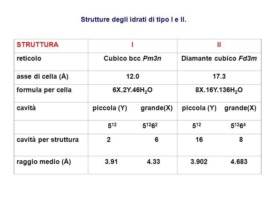 Strutture degli idrati di tipo I e II.