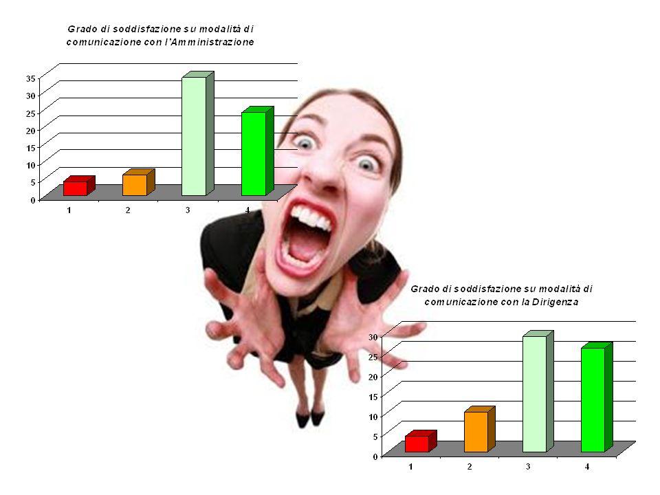RISULTATI QUESTIONARIO PER I DOCENTI A.S. 2012/13