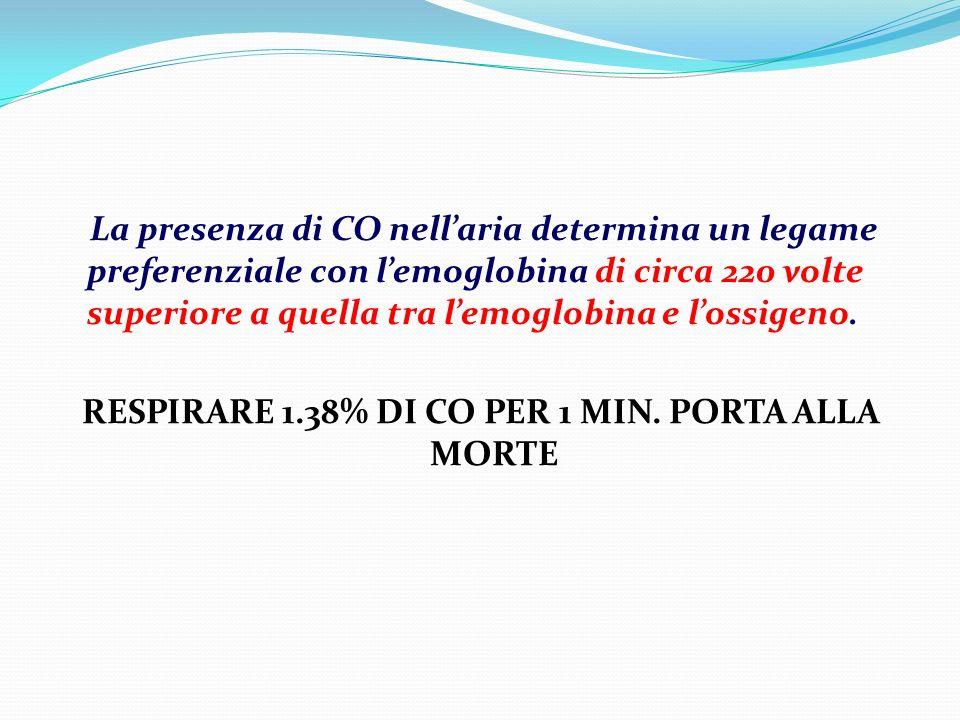 I prodotti della combustione Monossido di carbonio (CO) viene assorbito per via polmonare Anidride carbonica (CO2) è un gas asfissiante Idrogeno solforato (H2S) Anidride solforosa (SO2) Acido cianidrico (HCN) è un aggressivo chimico asfissiante Aldeide acrilica (CH2CHCHO) Fosgene (COCl2) caustico e capace di raggiungere le vie respiratorie Ammoniaca (NH3) Ossido di azoto (NO) Perossido di azoto (NO2) Acido cloridrico (HCl)