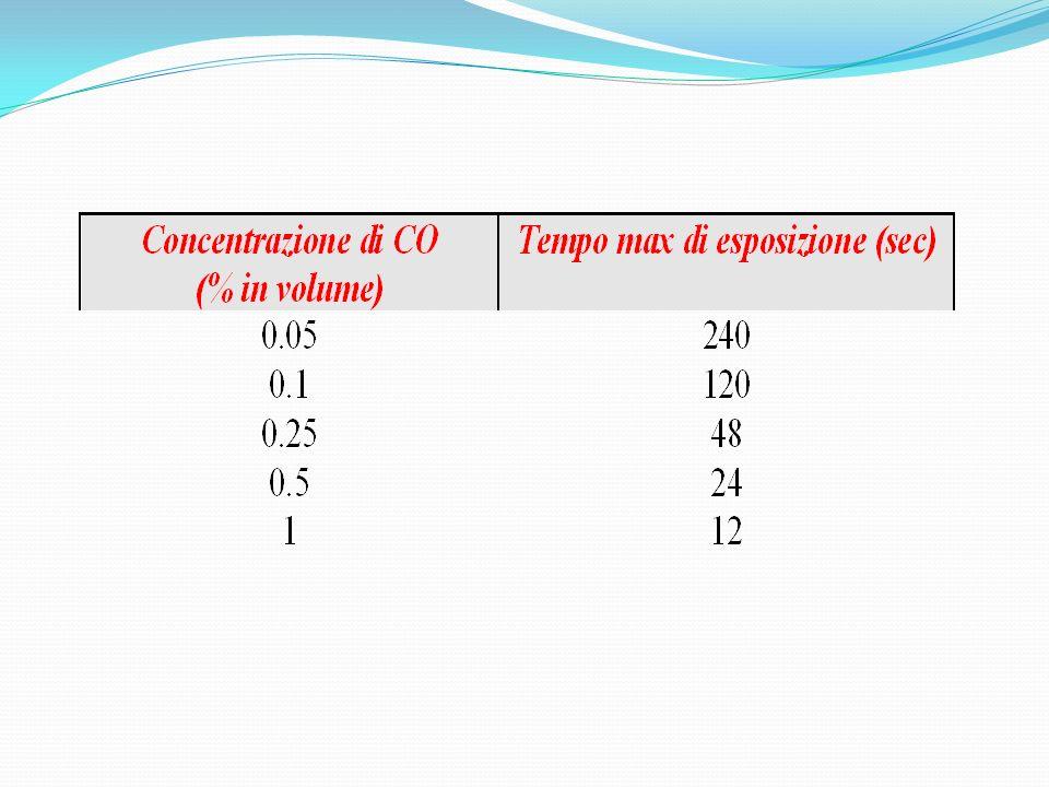 La presenza di CO nellaria determina un legame preferenziale con lemoglobina di circa 220 volte superiore a quella tra lemoglobina e lossigeno.