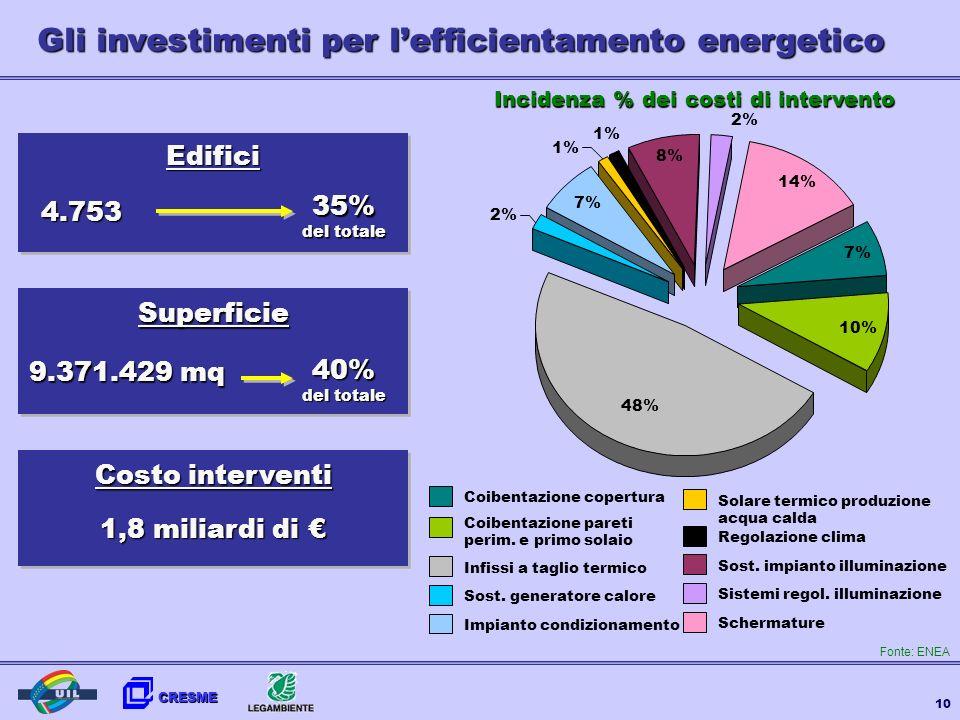 CRESME 10 Gli investimenti per lefficientamento energetico 4.753 9.371.429 mq 35% del totale 40% del totale 7% 10% 7% 8% 14% 48% 2% 1% Coibentazione c