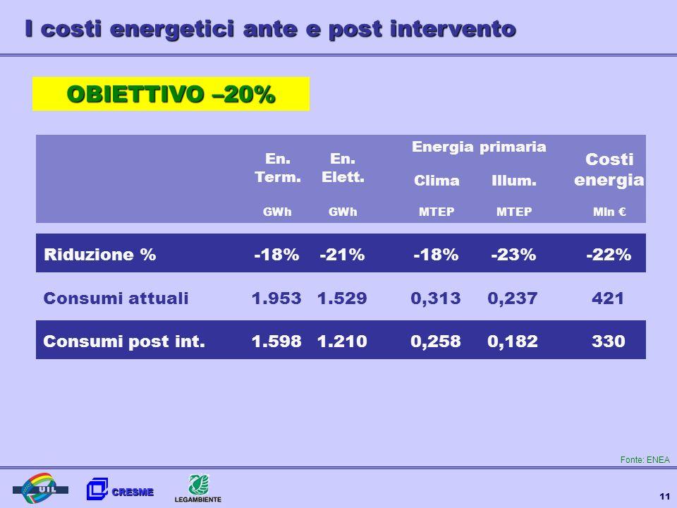 CRESME 11 I costi energetici ante e post intervento Riduzione %-18% -21%-23%-22% Consumi attuali1.9530,3131.5290,237421 Consumi post int.1.5980,2581.2