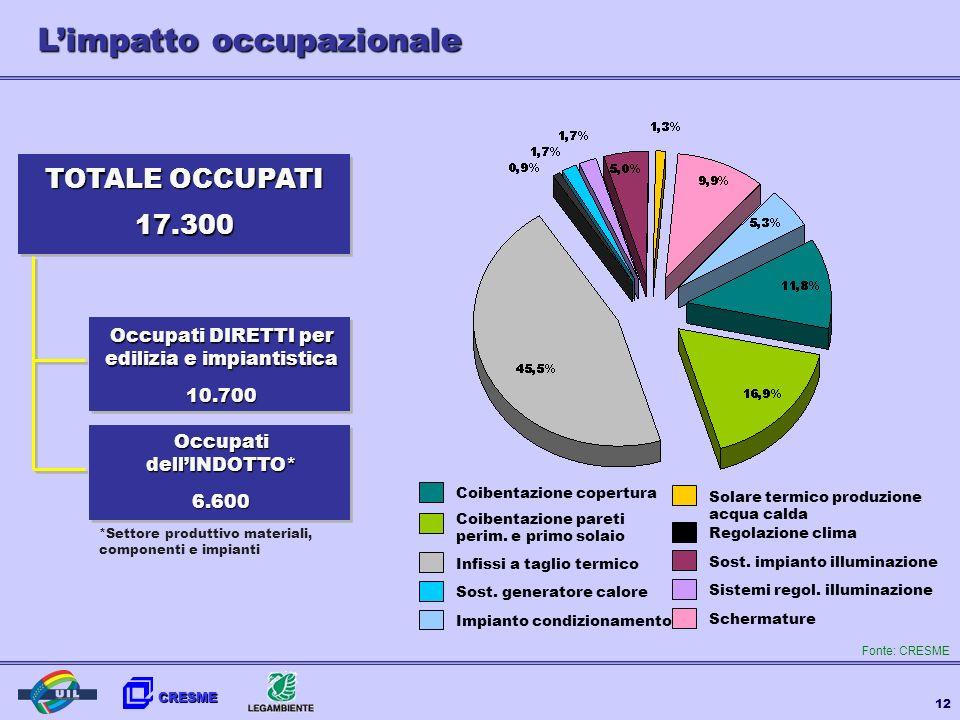CRESME 12 Limpatto occupazionale 17.300 TOTALE OCCUPATI 10.700 Occupati DIRETTI per edilizia e impiantistica 6.600 OccupatidellINDOTTO* *Settore produ