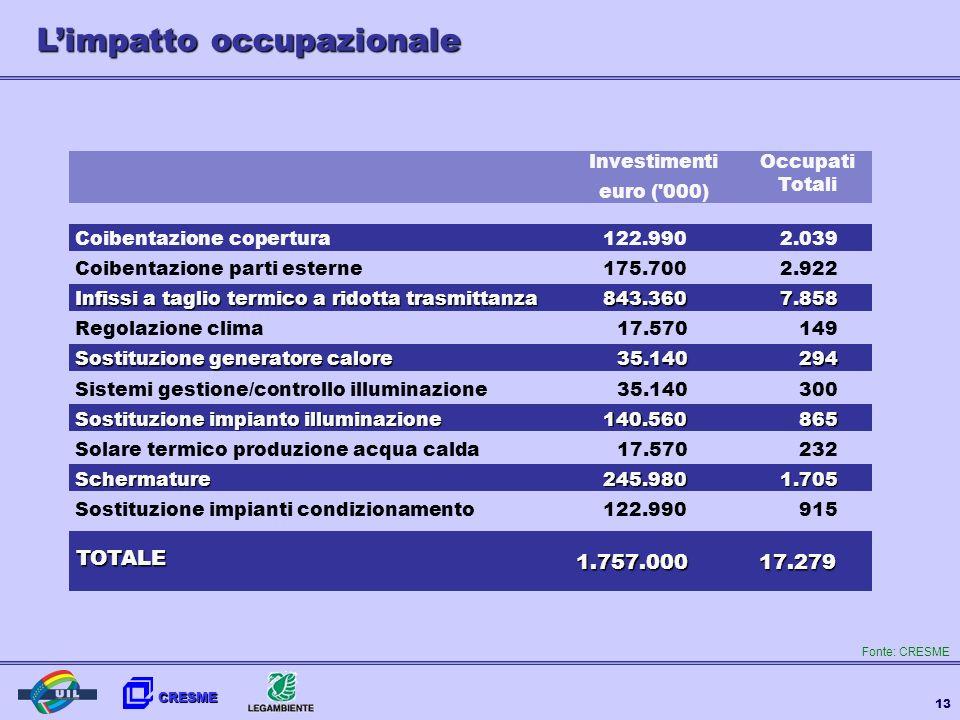 CRESME 13 Occupati Totali Investimenti euro ('000) Coibentazione copertura Coibentazione parti esterne Infissi a taglio termico a ridotta trasmittanza